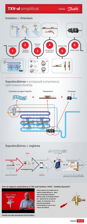 Danfoss TXV valve termostatice
